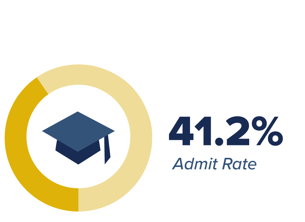 freshman admission rate