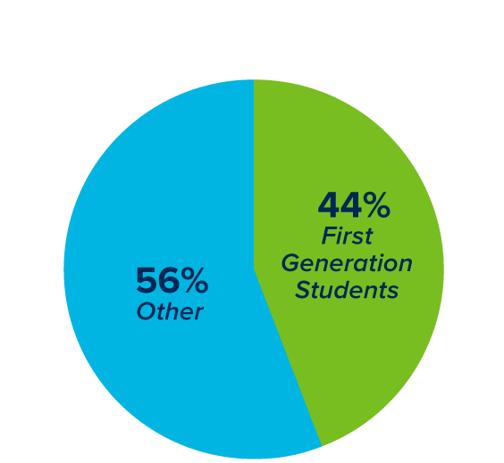 percentage of first generation students to non-first generation