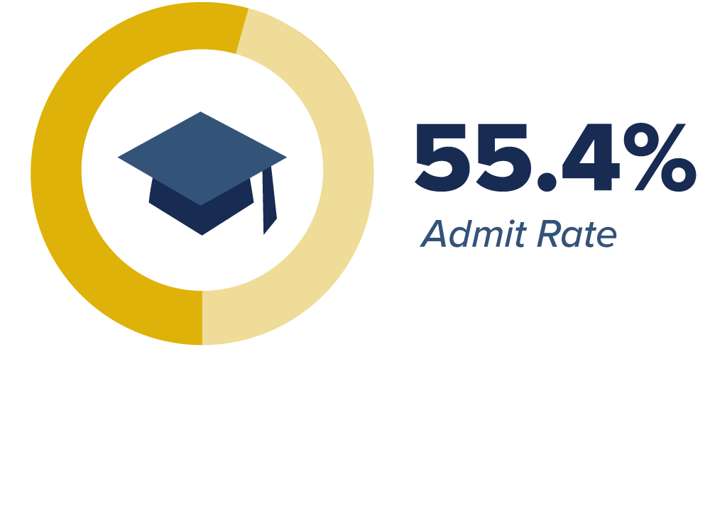 transfer admission rate