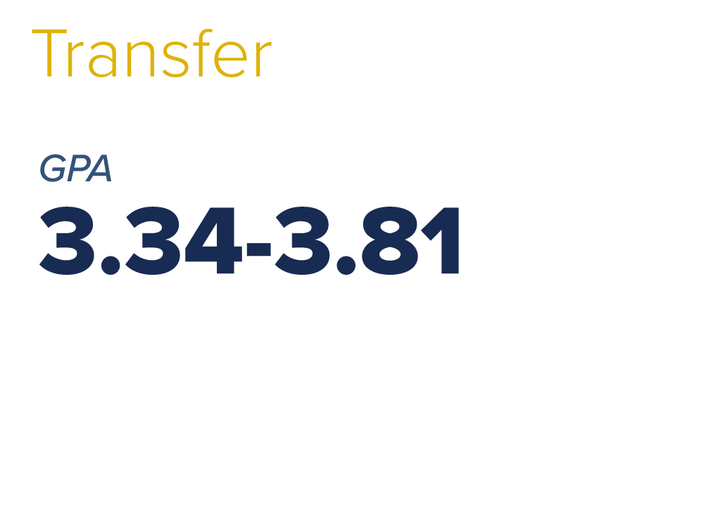 transfer gpa weight and unweighted