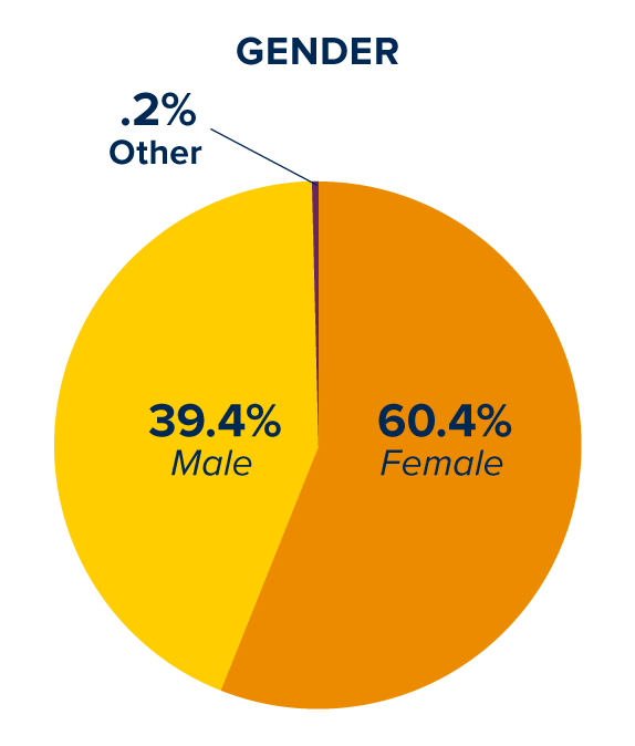 percentage of gender at UC Davis