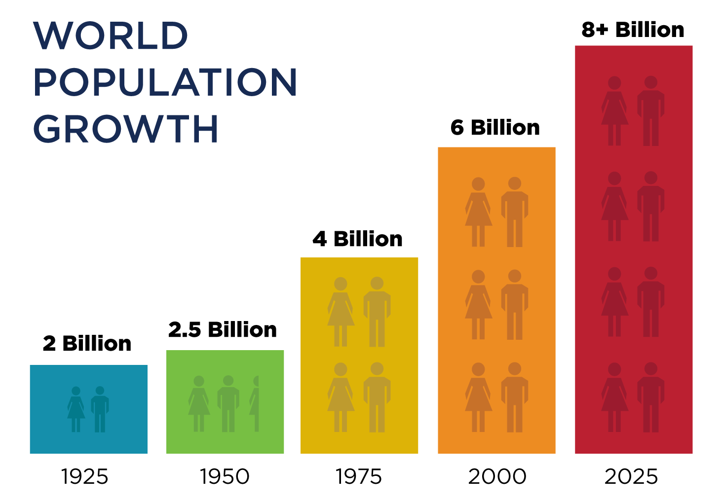 World population is projected to be 8+ billion in 2025.
