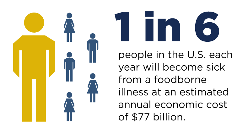 1 in 6 people in the U.S. each year will become sick from a foodborne illness